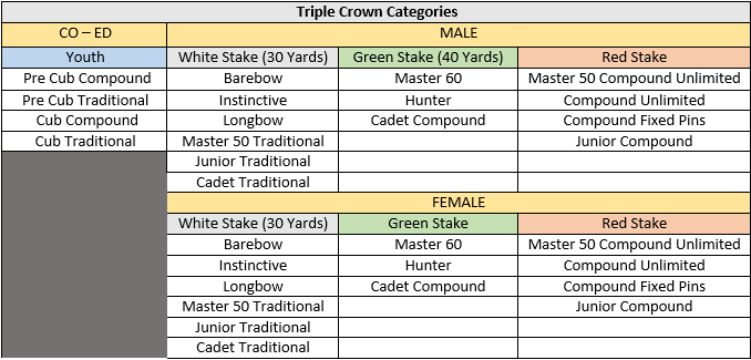 category-chart-triple-crown