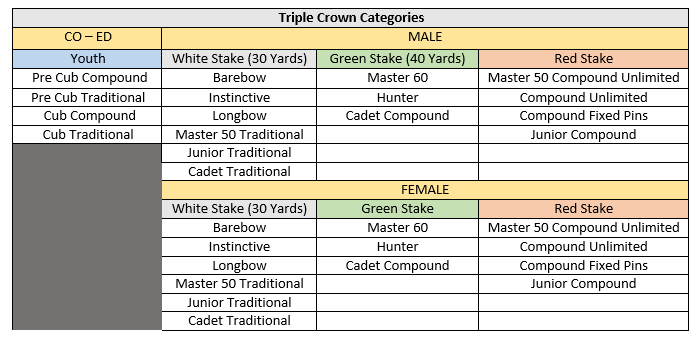 triple-crown-categories