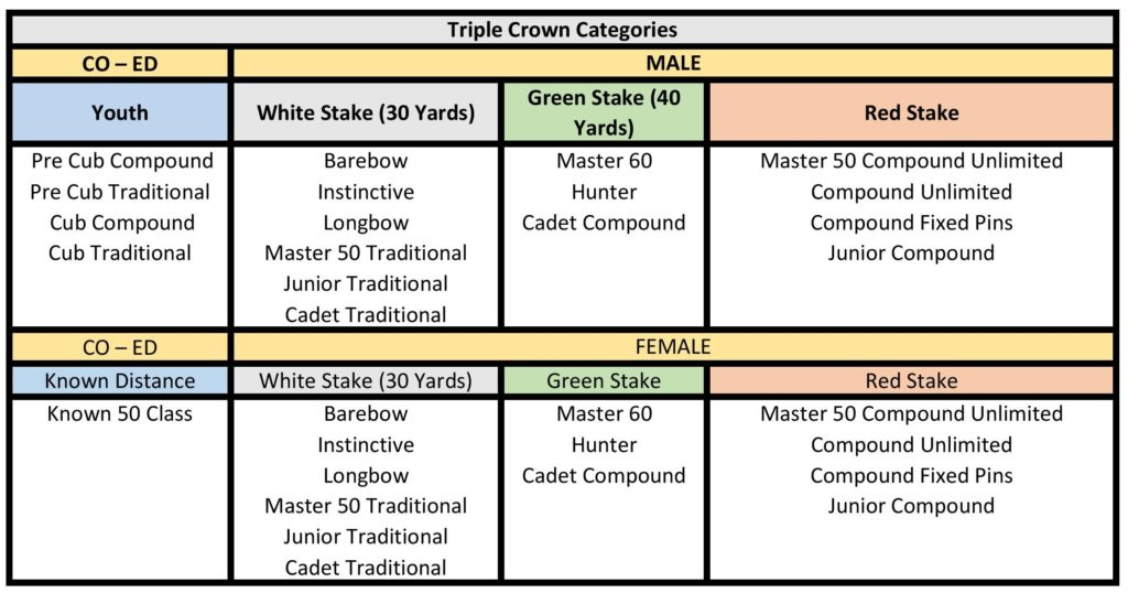 triple-crown-categories-2018